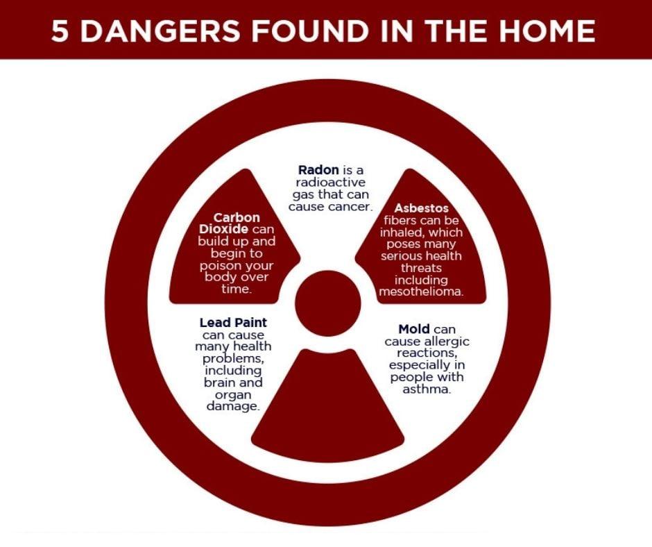 5 Dangers in the Attic