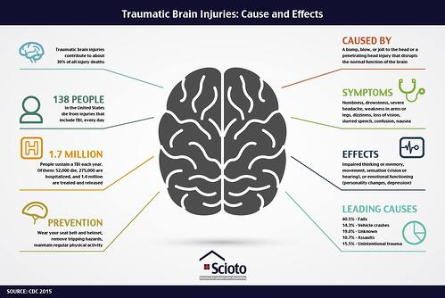 TBI Causes Effects